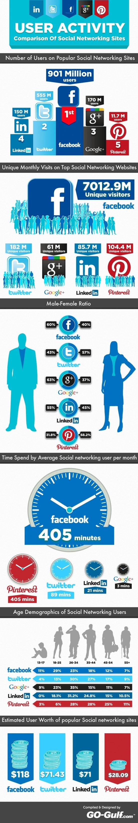 Sjajna ikonografija o korištenju socijalnih mreža